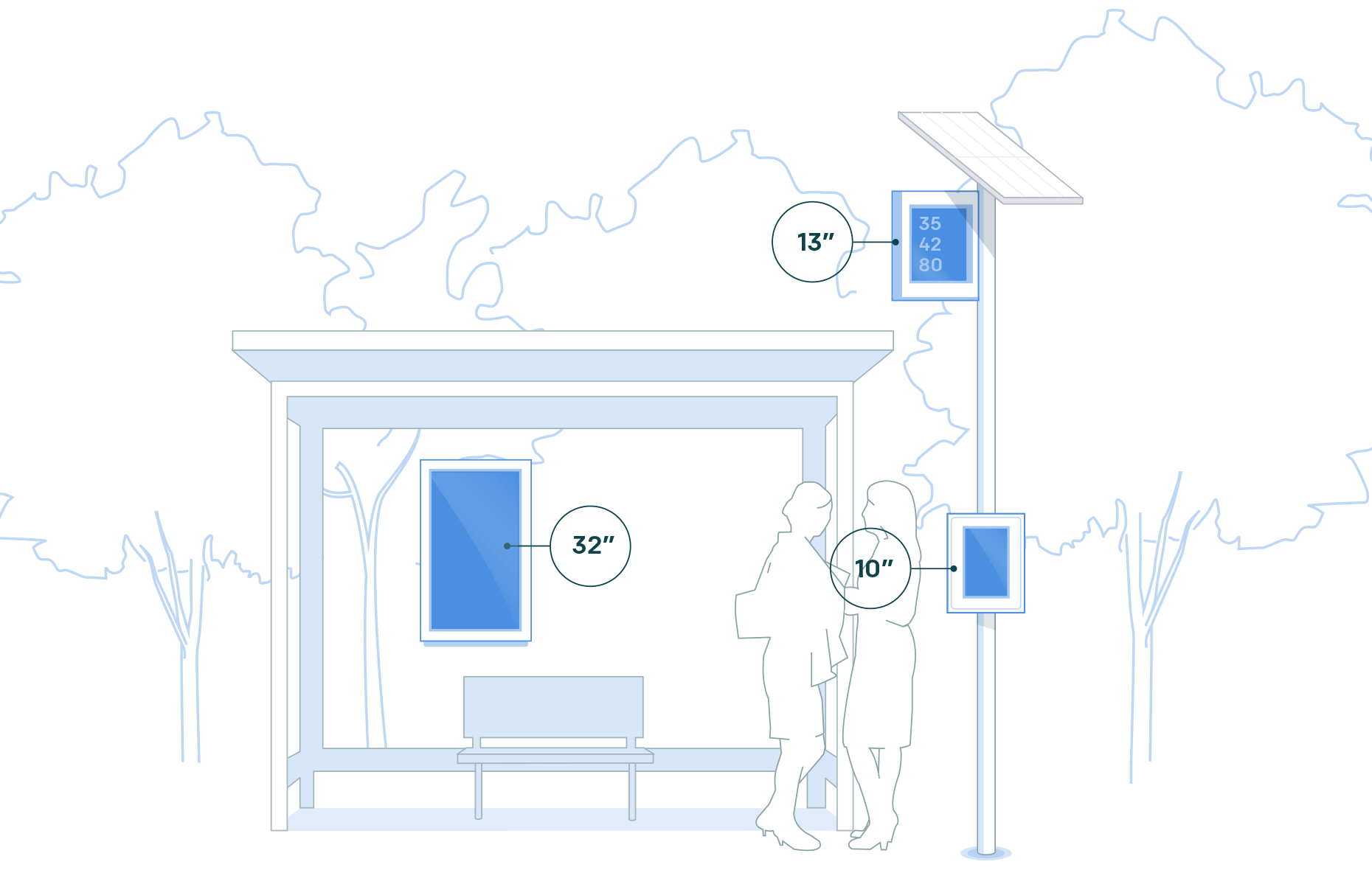 illustration of the three Digital Bus Stop ePaper display sizes. 32-inch model on shelter. 10-inch and 13-inch models on a solar-powered pylon
